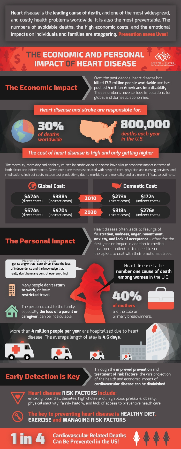 Financial-personal-costs-of-heart-diseases-in-USA